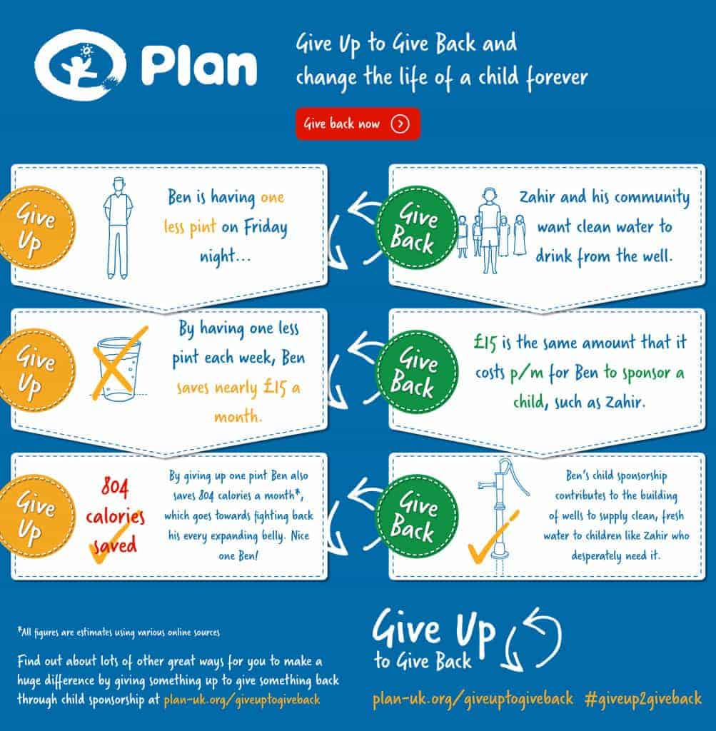 Plan UK Give Up 2 Give Back Campaign infographic