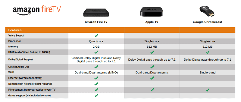 Why choose Amazon Fire TV