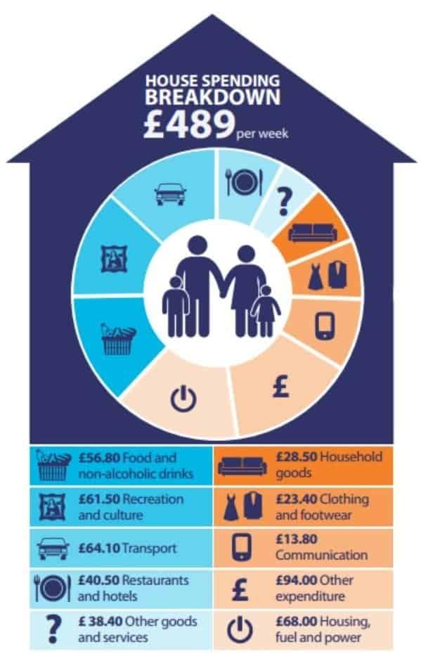 LG house spending breakdown