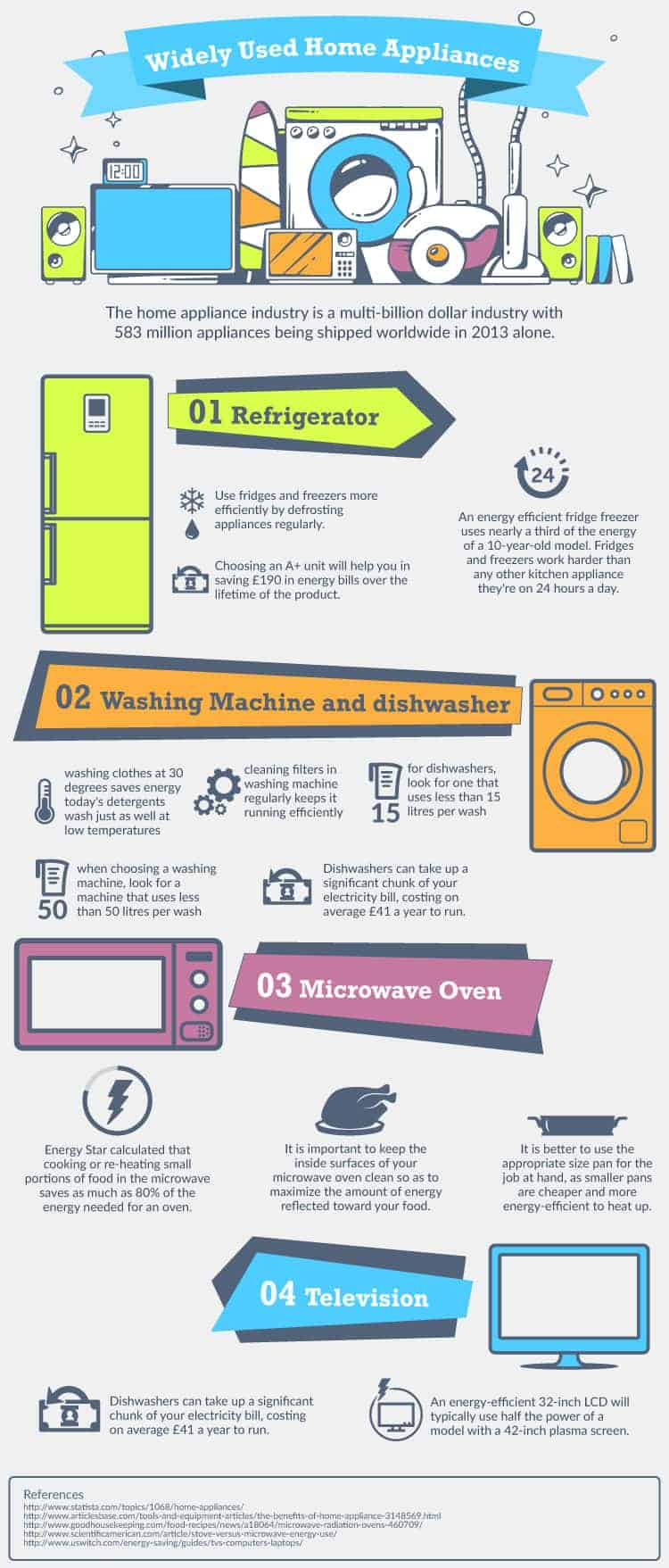 Panasonic-Home-Appliances-infographic