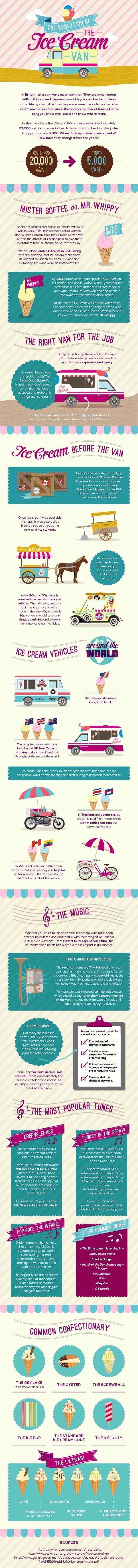 Evo of Ice Cream Van (Full)