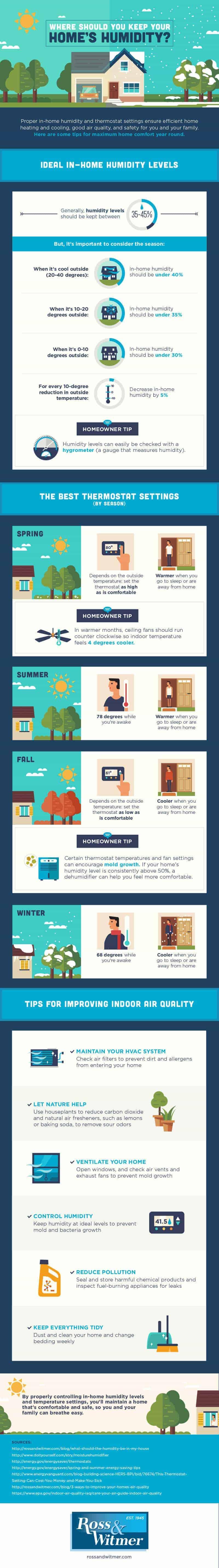 rosswitmer-homehumidity-infographic-1